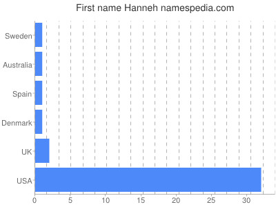 Given name Hanneh