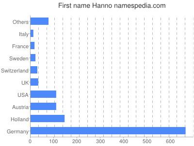 Given name Hanno