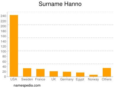 Surname Hanno