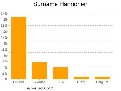 Surname Hannonen