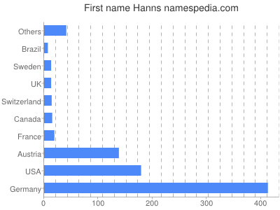 Given name Hanns