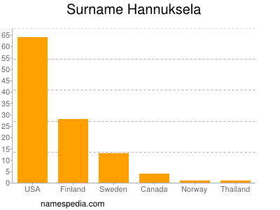 Surname Hannuksela