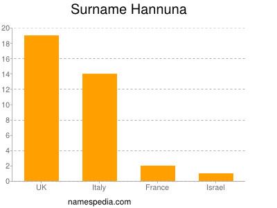 Surname Hannuna