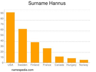 Surname Hannus