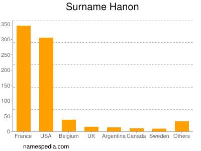 nom Hanon