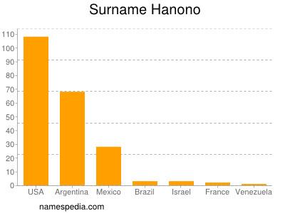 Surname Hanono