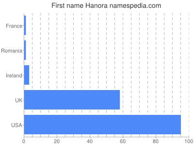 Given name Hanora