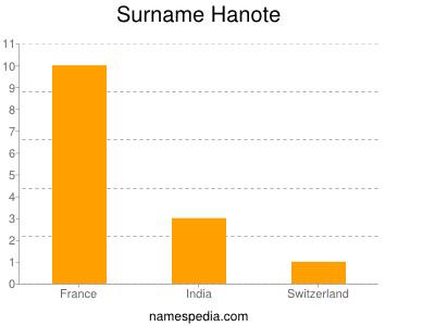 Surname Hanote