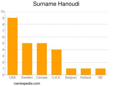 Surname Hanoudi