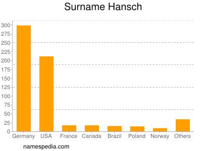 Surname Hansch