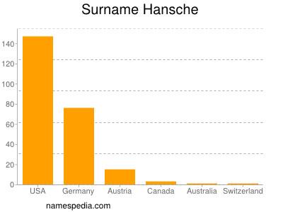 Surname Hansche