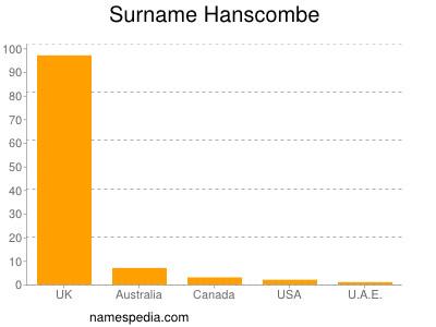 Surname Hanscombe