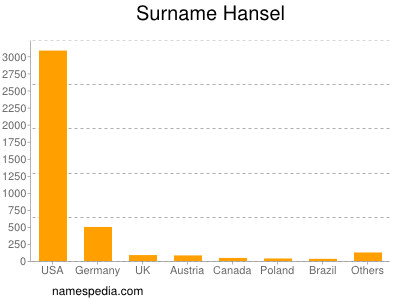 Surname Hansel