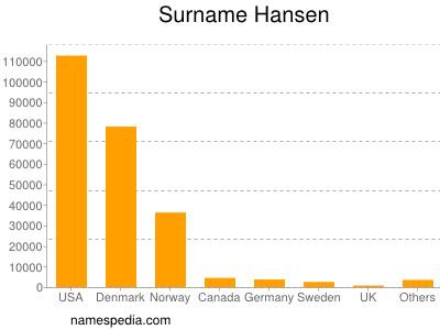 Surname Hansen