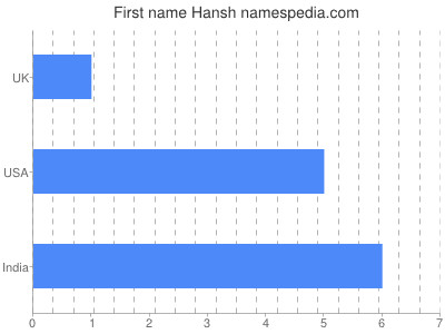 Given name Hansh