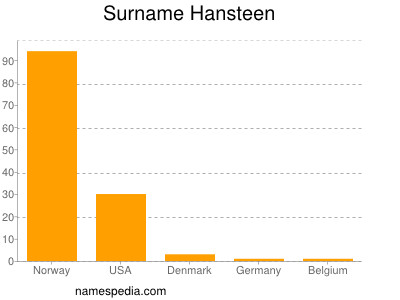 Surname Hansteen