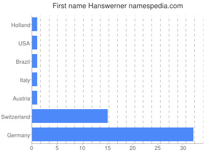 prenom Hanswerner
