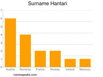 Surname Hantari
