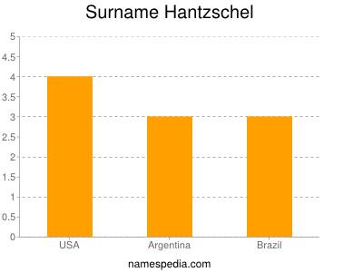 Surname Hantzschel