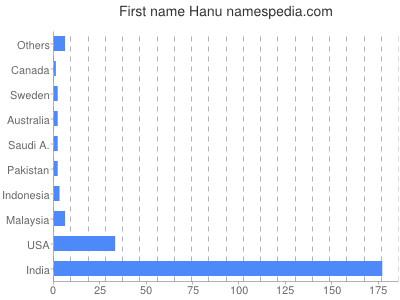 Given name Hanu