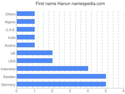 Given name Hanun