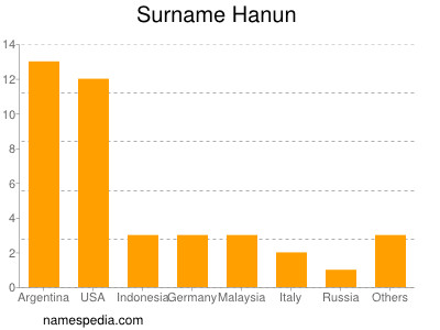 Surname Hanun