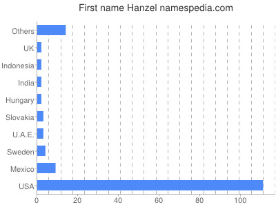 Given name Hanzel