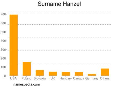 Surname Hanzel
