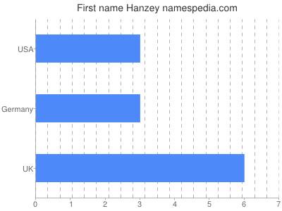 Given name Hanzey