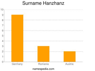 Surname Hanzhanz