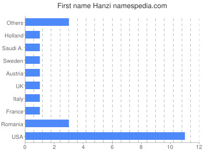 Given name Hanzi