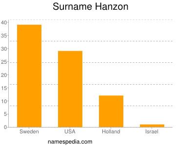 Surname Hanzon