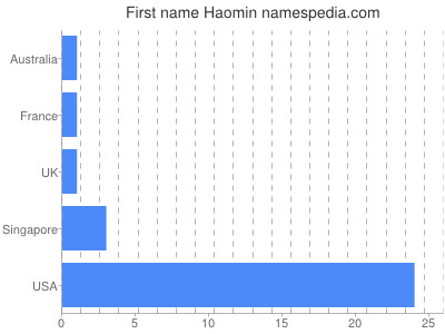 Given name Haomin
