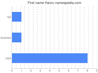Given name Haoru