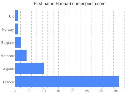 Given name Haouari