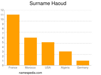 Surname Haoud