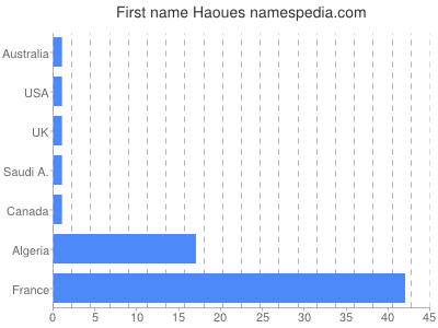 Given name Haoues