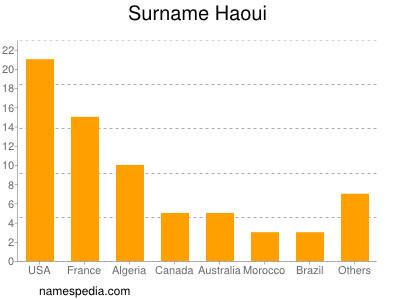 Surname Haoui