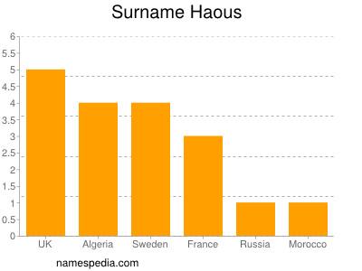 Familiennamen Haous