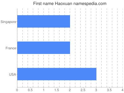 Given name Haoxuan