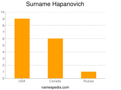 Surname Hapanovich
