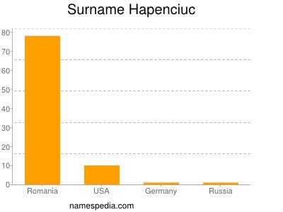 Surname Hapenciuc