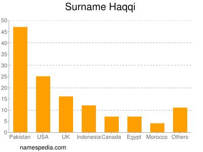 Surname Haqqi