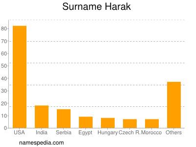 Surname Harak