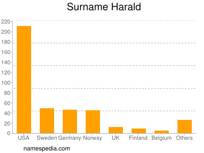 Surname Harald