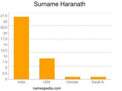 Surname Haranath