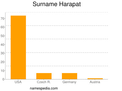 Surname Harapat