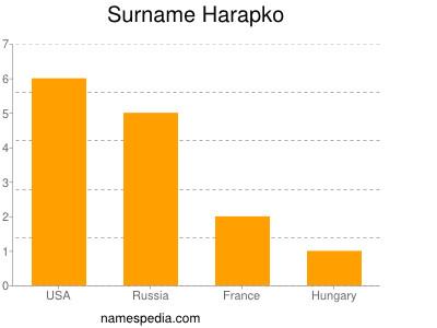 Surname Harapko