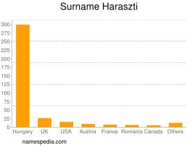 Surname Haraszti
