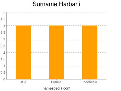 Surname Harbani
